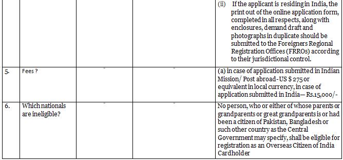 Citizenship - Notes Notes | EduRev