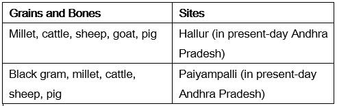अध्याय - 3: खाद्य पदार्थों को उगाने के लिए UPSC Notes   EduRev