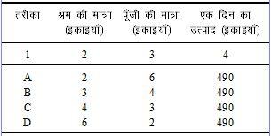 सामाजिक विज्ञान समाधान सेट 6 (प्रश्न 1 से 14 तक) Class 10 Notes   EduRev