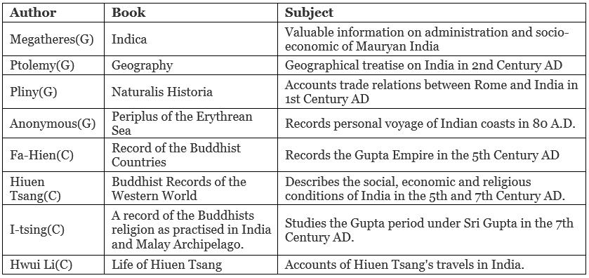 प्राचीन भारतीय इतिहास के स्रोत UPSC Notes | EduRev