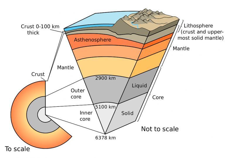 Plate Tectonics Theory Notes | EduRev