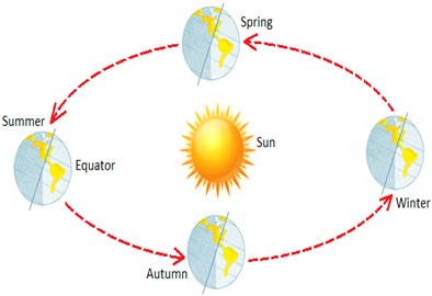 NCERT Summary: Motions of the Earth UPSC Notes | EduRev