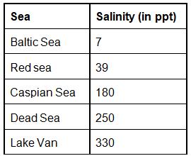 Ocean Salinity Notes | EduRev