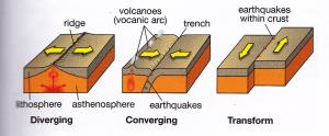 Earthquake Notes | EduRev