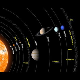 अध्याय 1: पृथ्वी सौर मंडल में UPSC Notes | EduRev