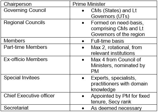 National Institution for Transforming India (NITI Aayog) UPSC Notes   EduRev