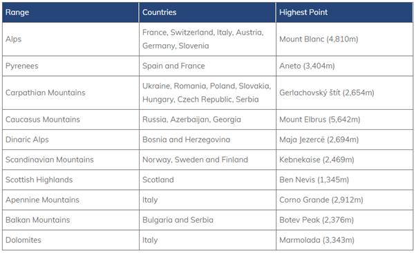 Geography of Europe Notes   EduRev