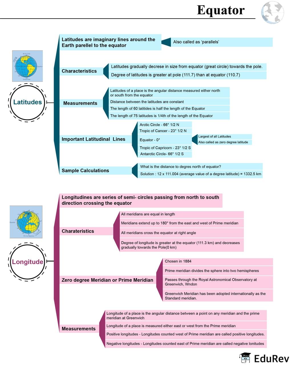 Mind Map: Equator, International Date & Time Line UPSC Notes   EduRev