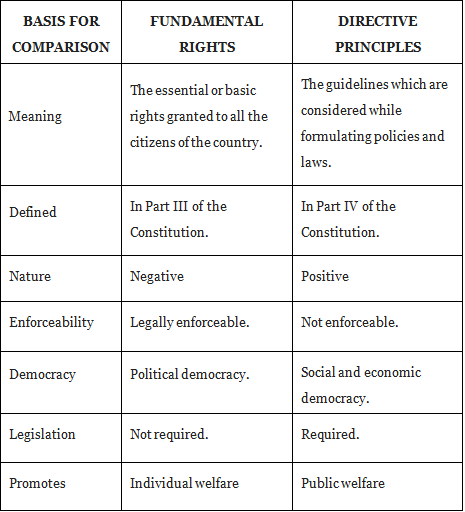 Directive Principles Of State Policy (Part -3) Notes | EduRev