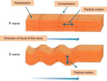 Type of Earthquake Waves Notes | EduRev