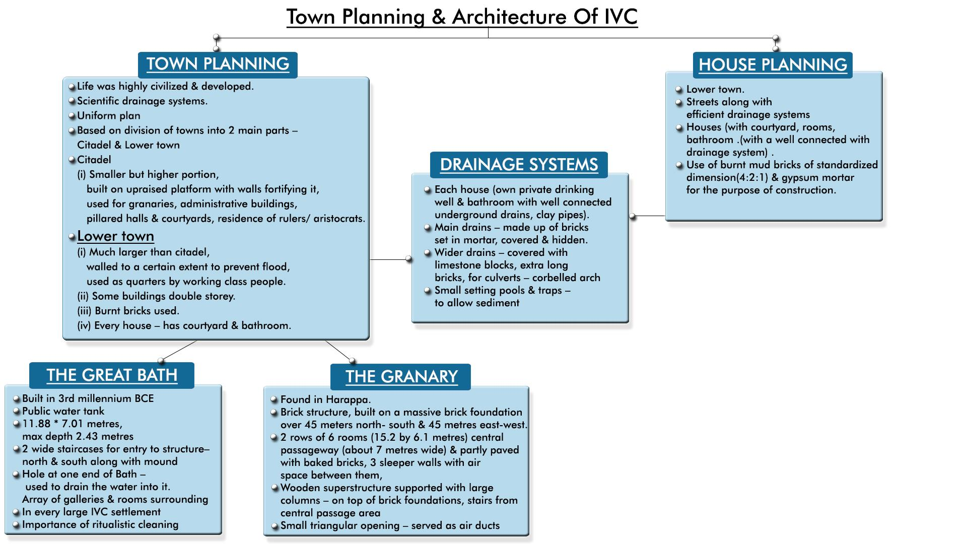 MindMaps: Introduction to IVC & Town Planning UPSC Notes | EduRev