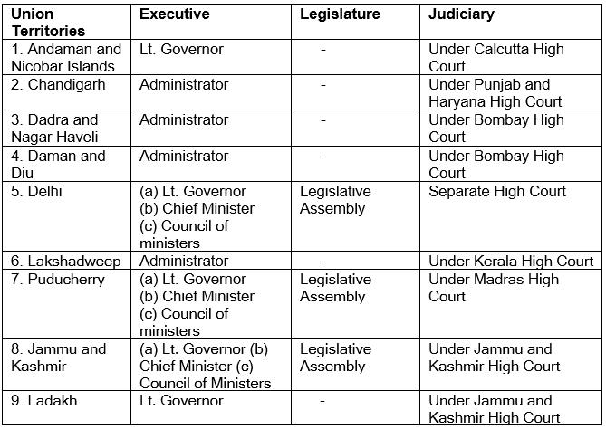 Union Territories in India- 2 UPSC Notes | EduRev