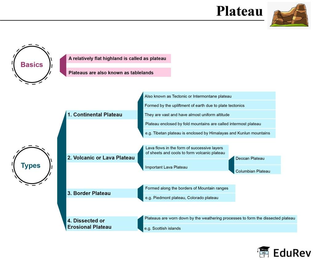 Mind Map: Peninsular Plateau UPSC Notes | EduRev
