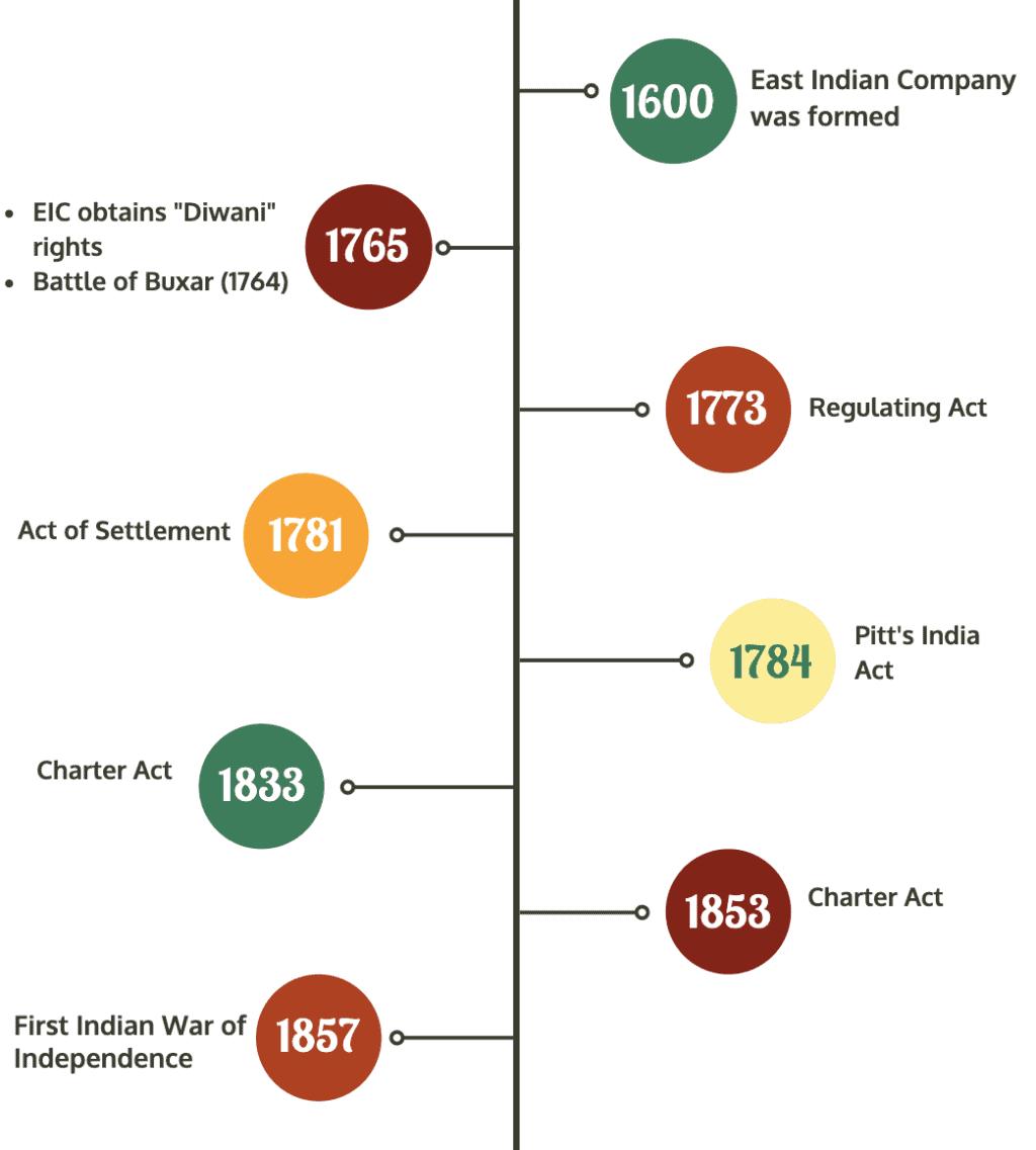 Laxmikanth: Summary of Historical Background Notes | EduRev