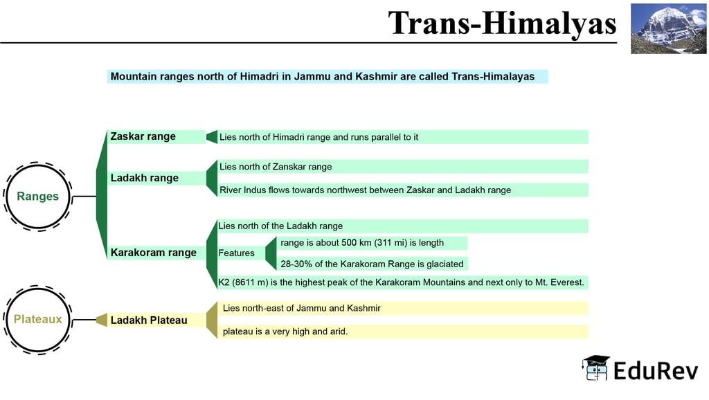 Mind Map: Trans Himalayas UPSC Notes | EduRev