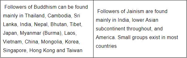 बौद्ध और जैन धर्म के बीच अंतर और समानताएं Notes | EduRev