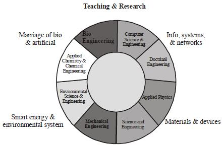 NCERT Summary: What, Why & How - 1 Notes   EduRev