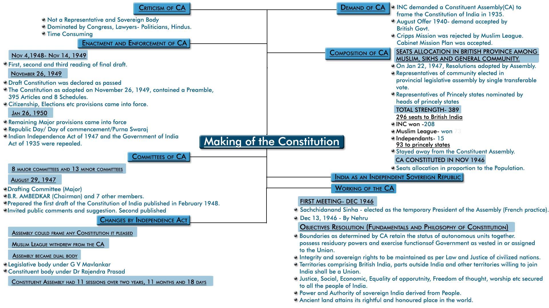 MindMap: Making of the Constitution Notes | EduRev