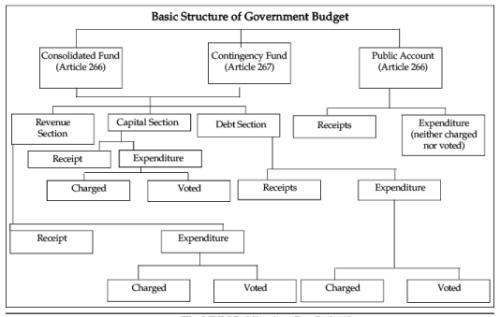 Formulation of Budget - Revision Notes Notes | EduRev