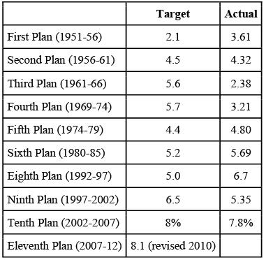NCERT Summary: Economy Planning- 1 UPSC Notes | EduRev