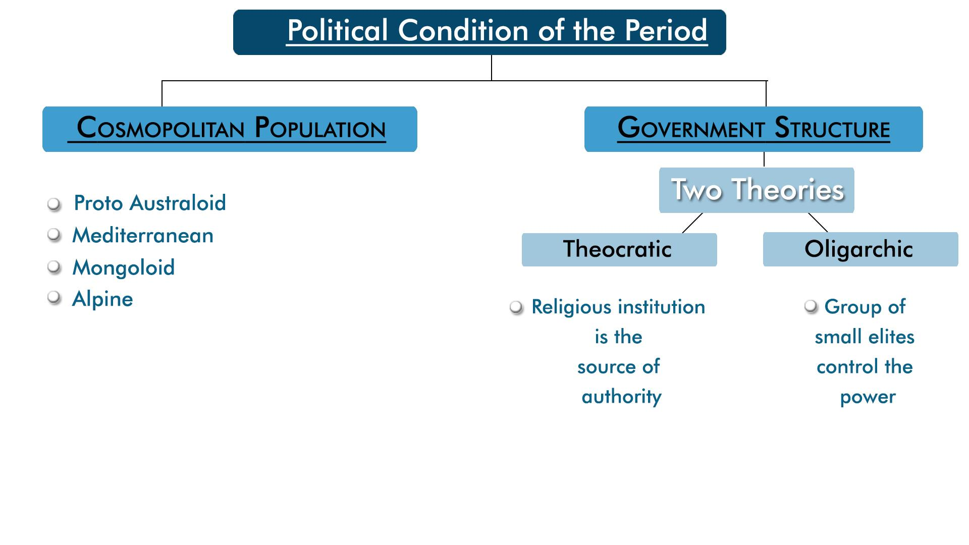 MindMaps: Political, Social and Economic Life of the IVC People UPSC Notes | EduRev