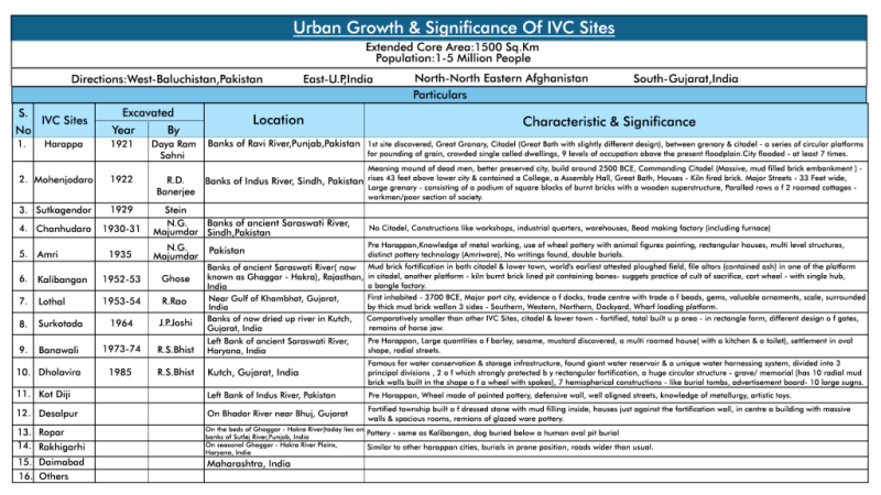 MindMaps: Introduction to IVC & Town Planning UPSC Notes   EduRev