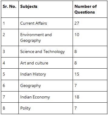 UPSC Civil Services Prelims Analysis Notes | EduRev