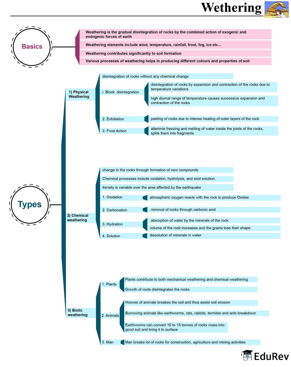 Mind Map: Weathering UPSC Notes   EduRev