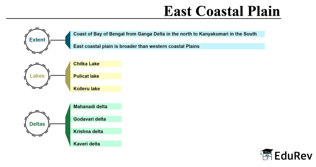 Mind Map: East Coastal Plains UPSC Notes | EduRev