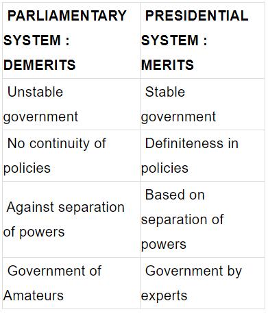 Parliamentary System Notes | EduRev