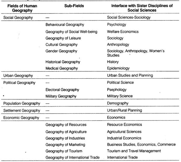 Human Geography: Introduction UPSC Notes   EduRev