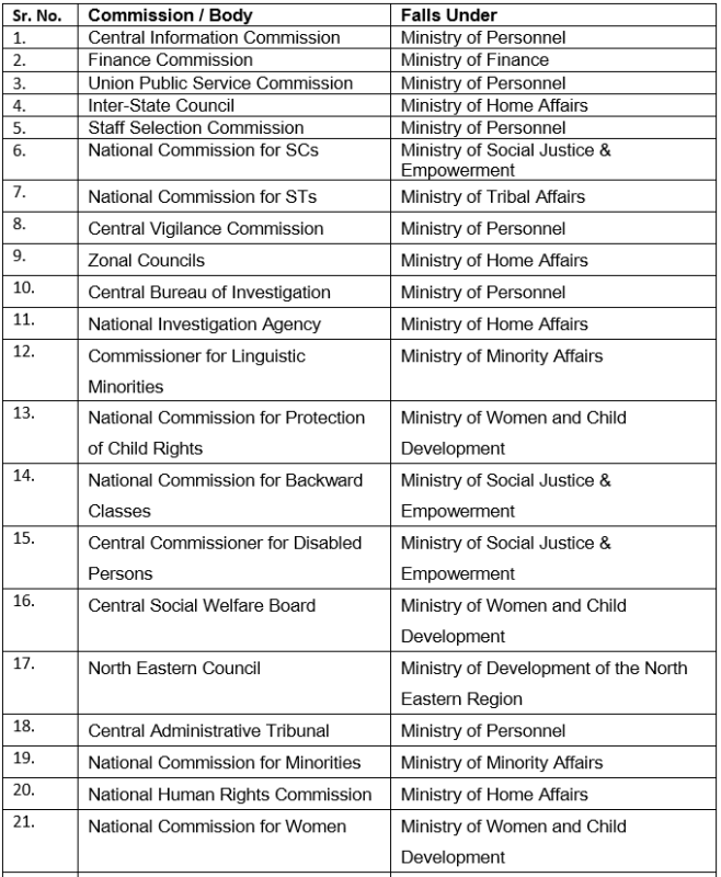 Central Information Commission UPSC Notes   EduRev