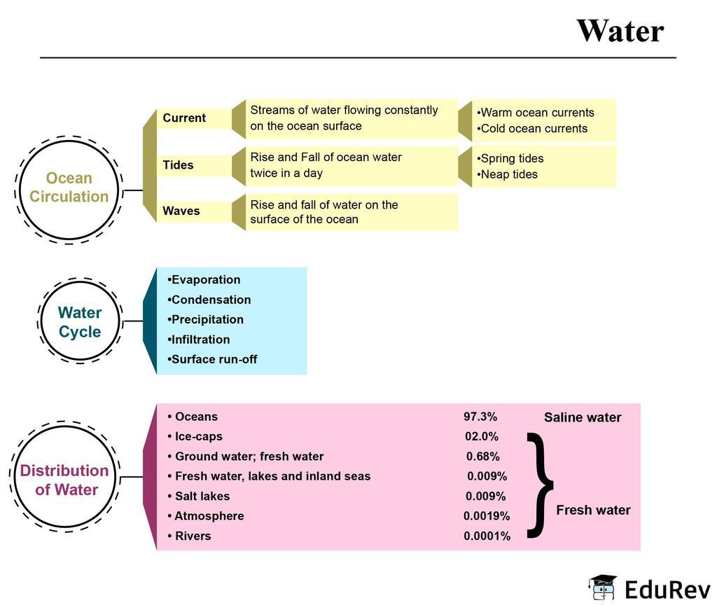 NCERT Summary: Water Notes   EduRev