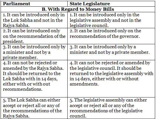 Laxmikanth: Summary of State Legislature Notes | EduRev