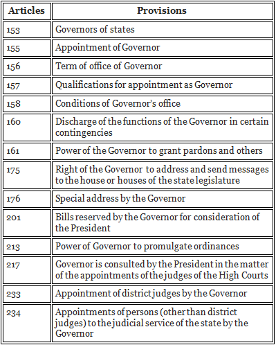 Governor - Power, Tenure, Qualifications, Appointment (Part - 2) Notes | EduRev