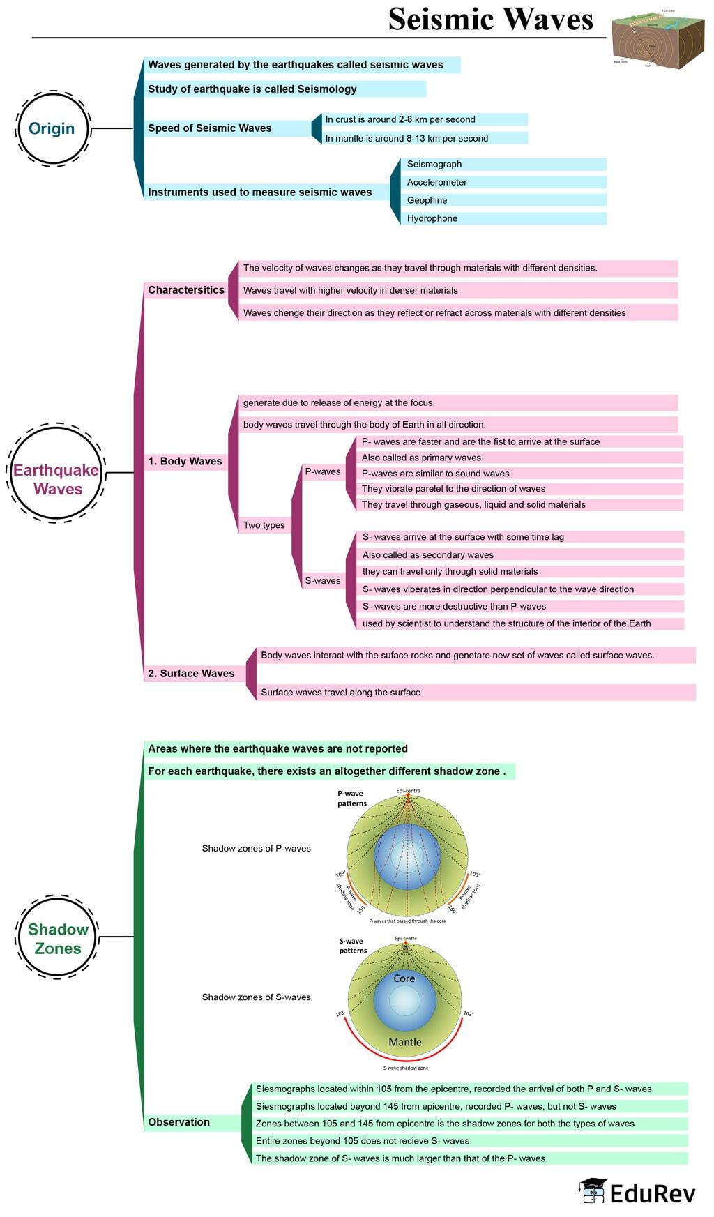 Mind Map: Seismic Waves UPSC Notes | EduRev
