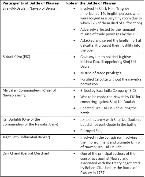 प्लासी की लड़ाई 1757 UPSC Notes   EduRev