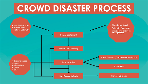 Natural Hazards and Disasters ( Part - 2) Notes | EduRev