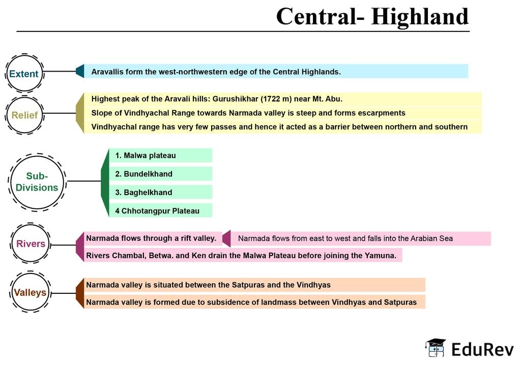 Mind Map: Central Highlands UPSC Notes | EduRev