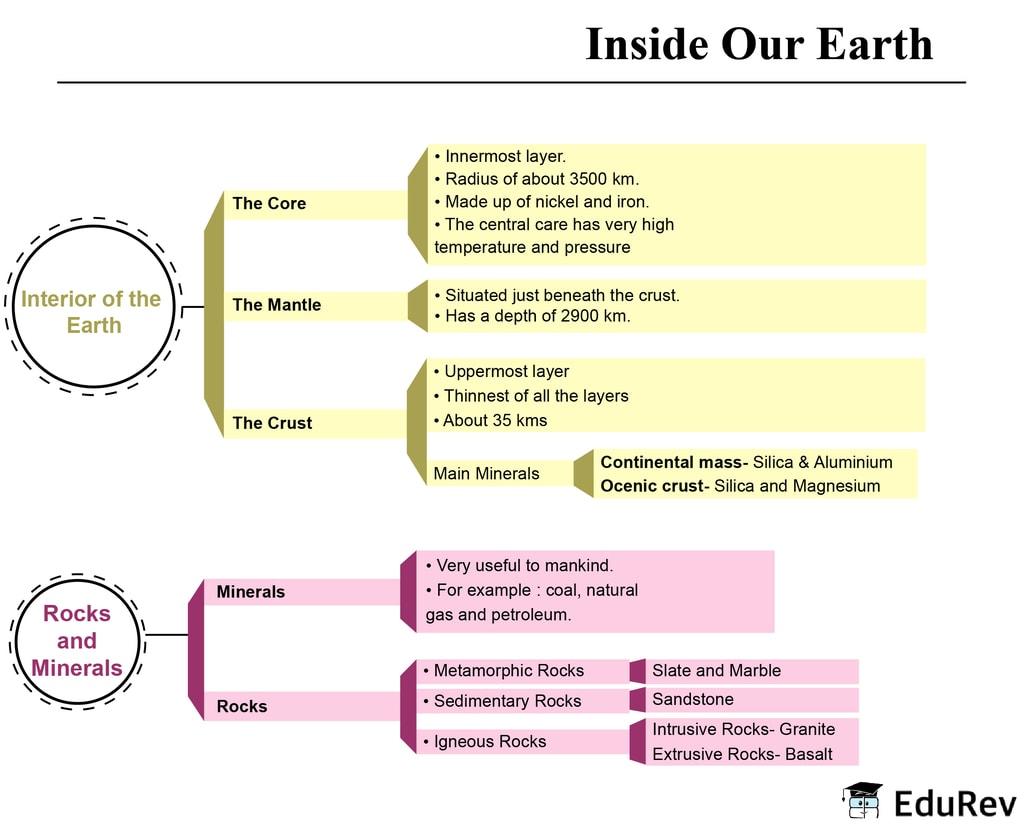 Mind Map: Inside our Earth UPSC Notes | EduRev