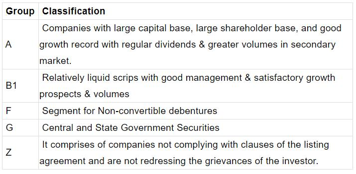 NCERT Summary: Stock Markets in India- 1 UPSC Notes | EduRev