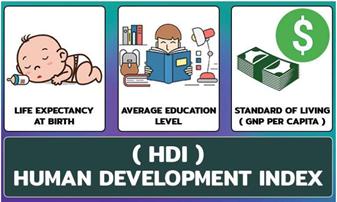 Ramesh Singh: Ch 2 - Growth Development & Happiness (Gist) UPSC Notes | EduRev
