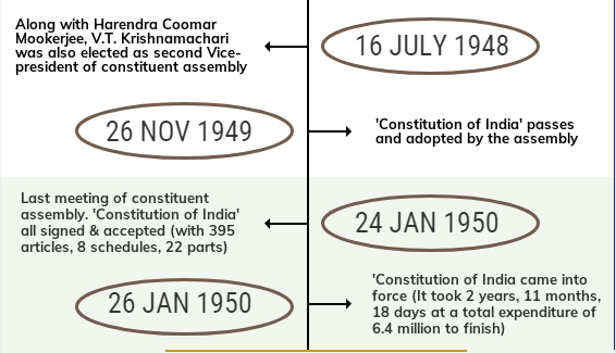 Laxmikanth: Summary of Making of the Constitution Notes | EduRev