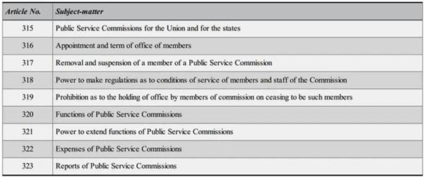 State Public Service Commission UPSC Notes | EduRev