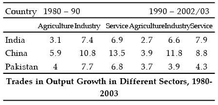 NCERT Summary: India's Economic Interaction with the World- 2 UPSC Notes   EduRev