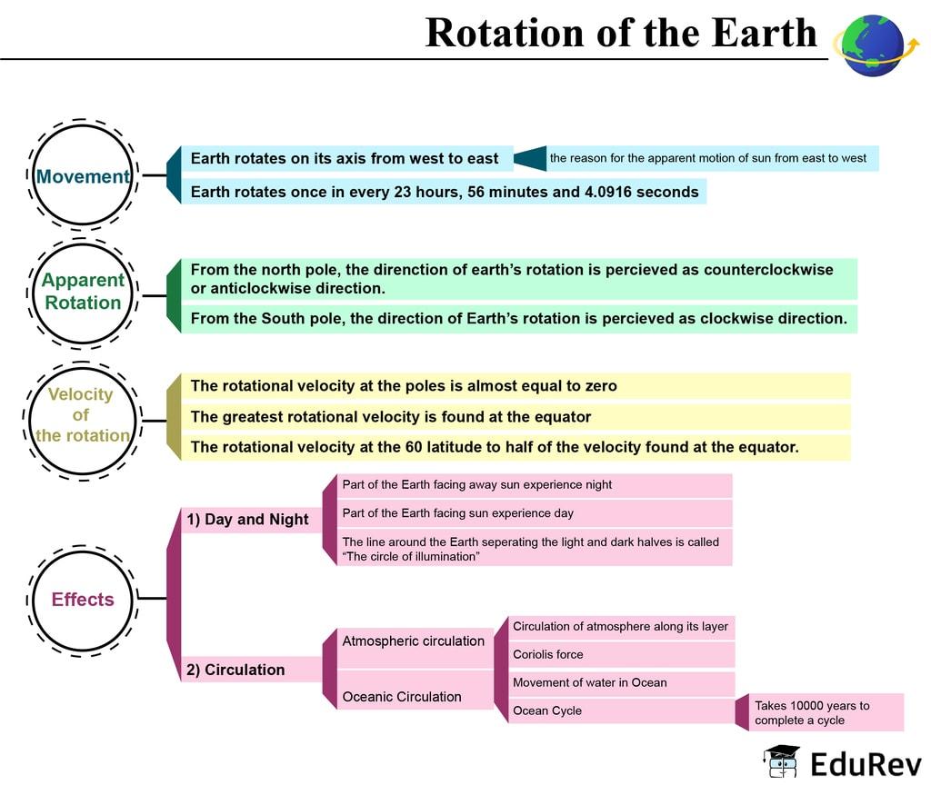Mind Map: Rotation & Revolution of Earth UPSC Notes | EduRev