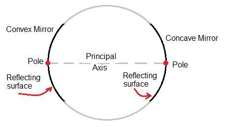 NCERT Gist: जिस्ट ऑफ़ फ़िज़िक्स (भाग - 2) Notes   EduRev