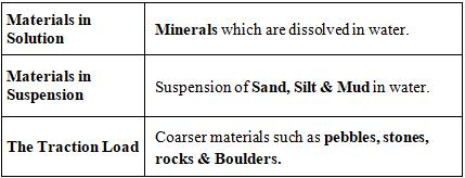 GC Leong: Summary of Landforms Made By Running Water Notes | EduRev