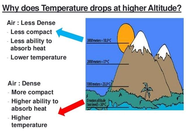 Temperature Belts Notes | EduRev