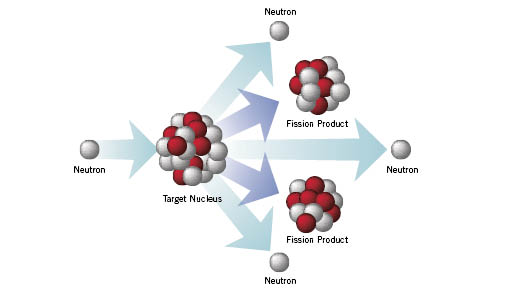 Nuclear Fission and Types of Reactors Notes | EduRev